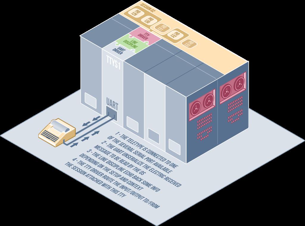 teletype-mainframe-workflow